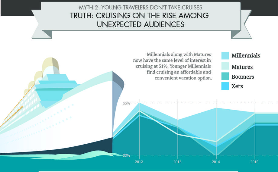 Myth of young travelers don't take cruises graphic