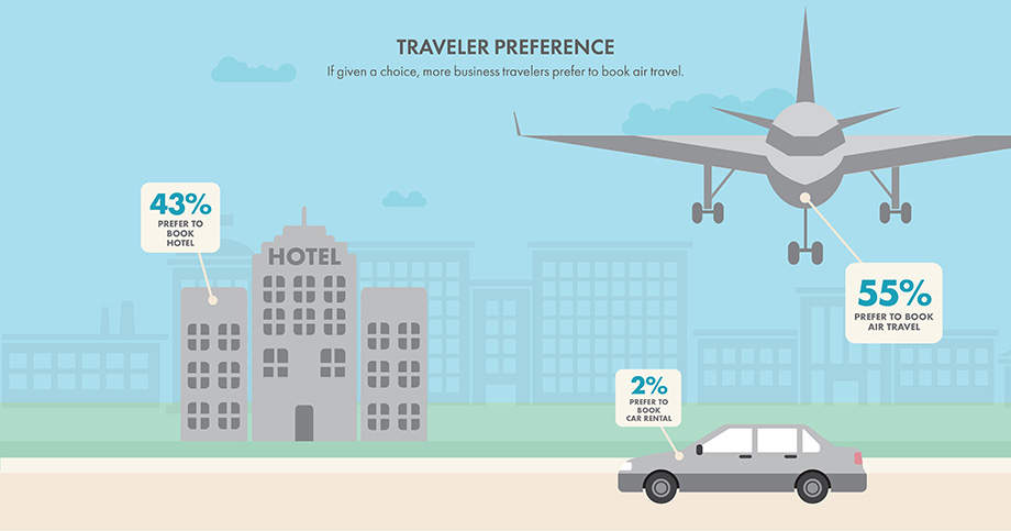 Traveler Preferences graphic