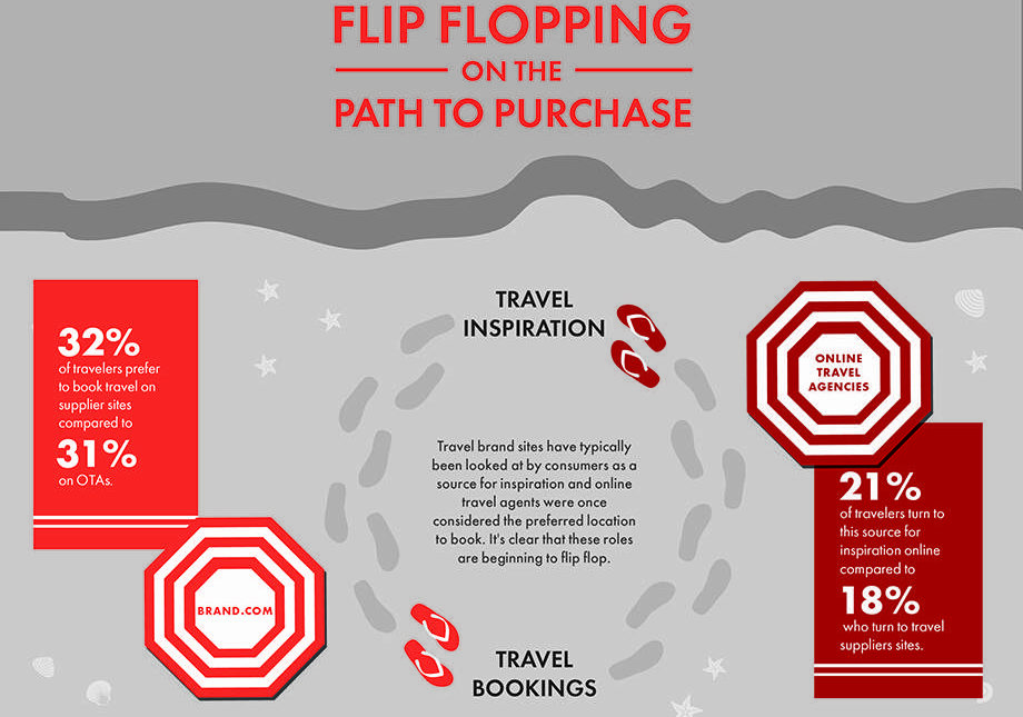 description of the path to purchase graphic