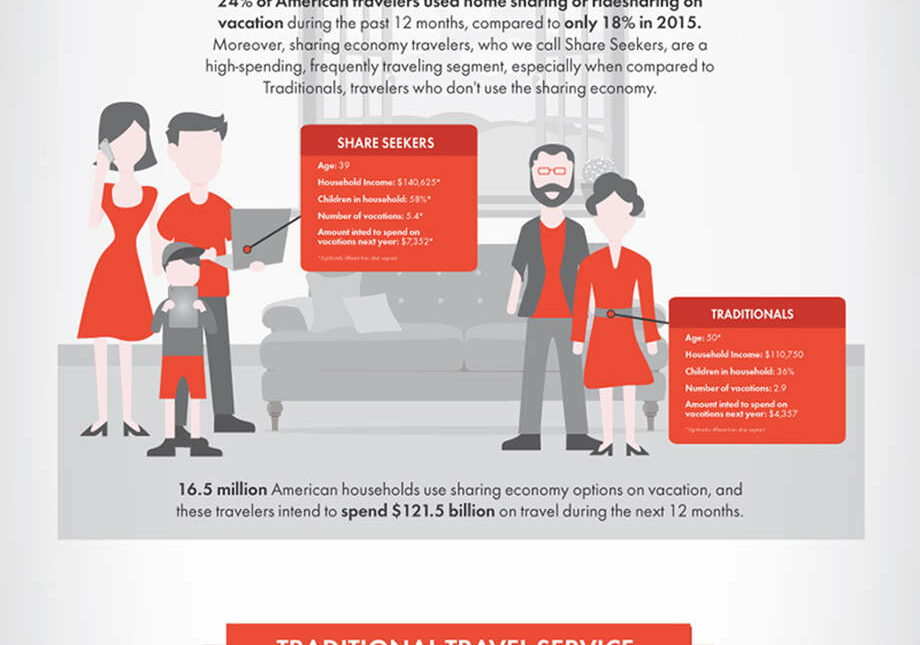 sharing economy on vacation graphic