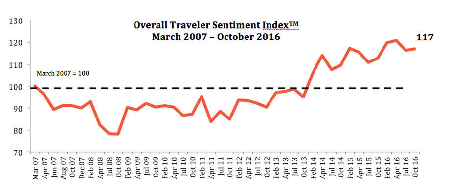 travel sentiment index of 2016