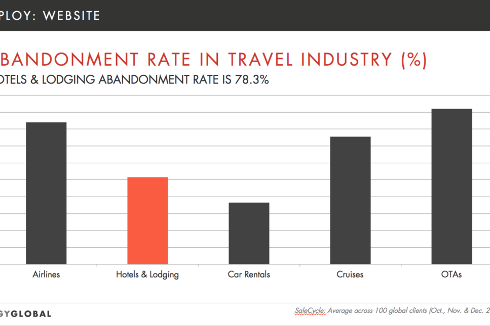 Abandonment Rate in the Travel Industry Graph