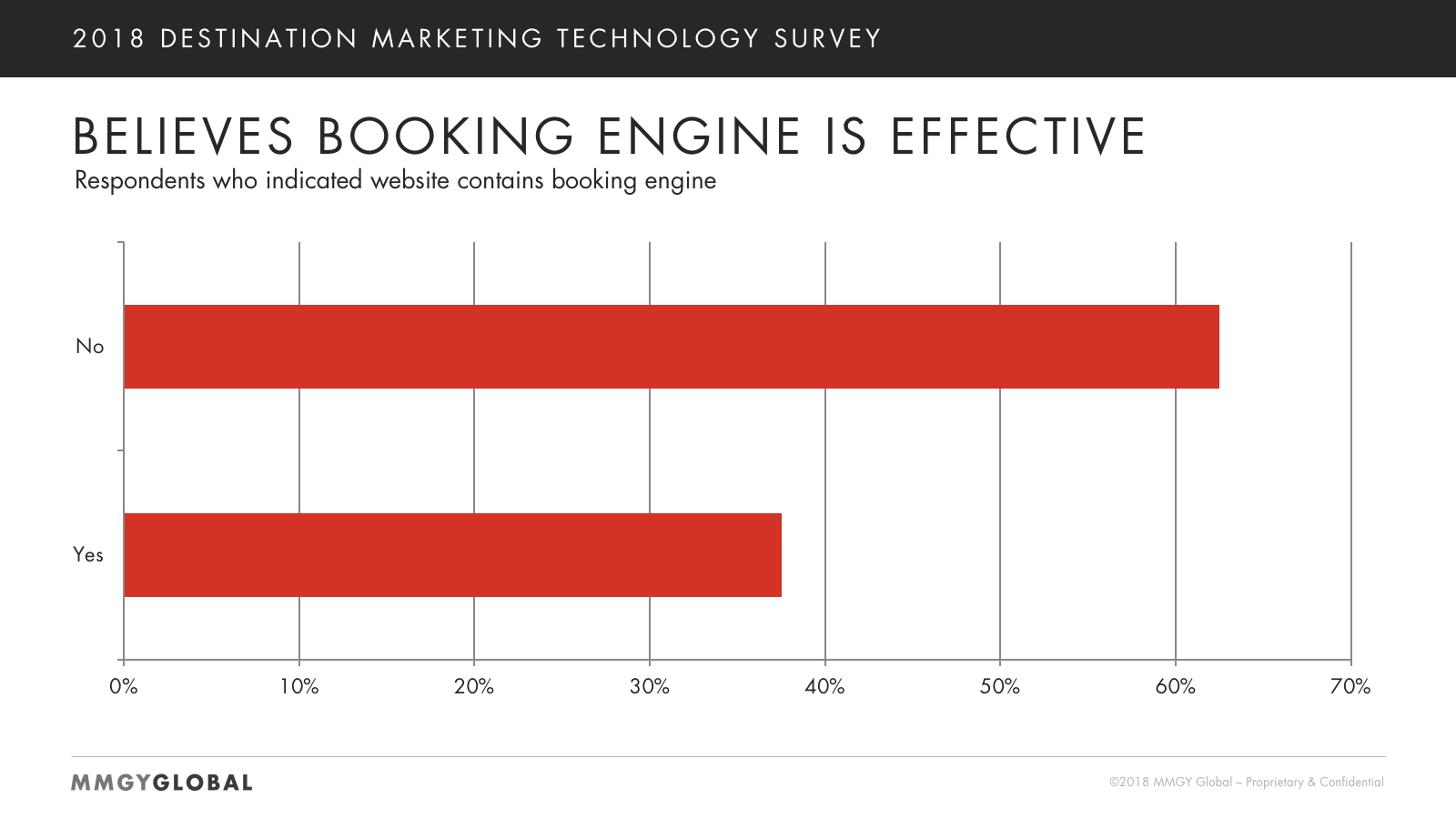 Booking Engine Effectiveness Chart