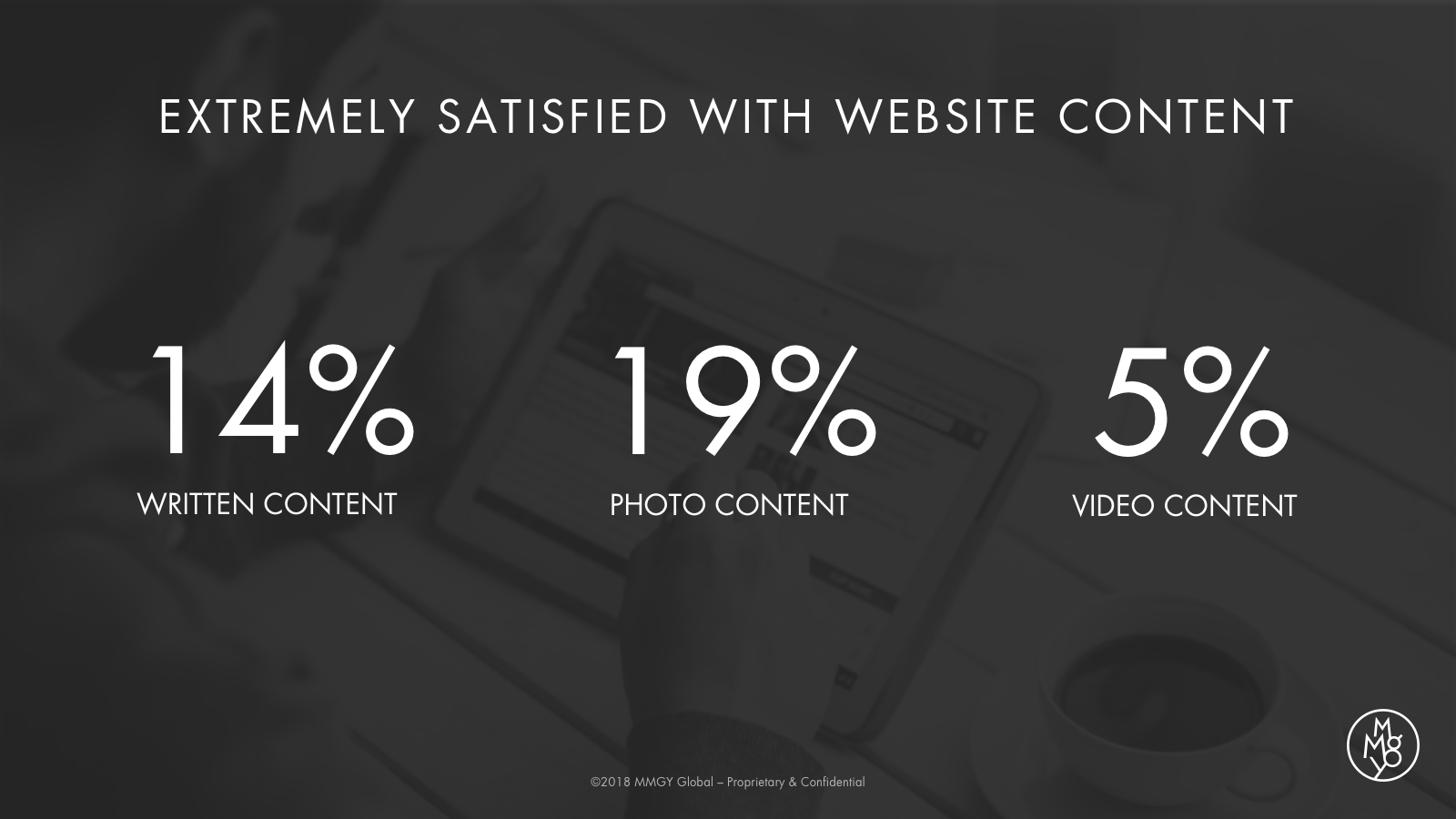 Website Content Satisfaction Statistics