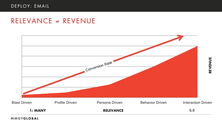 Email Marketing Revenue Graph