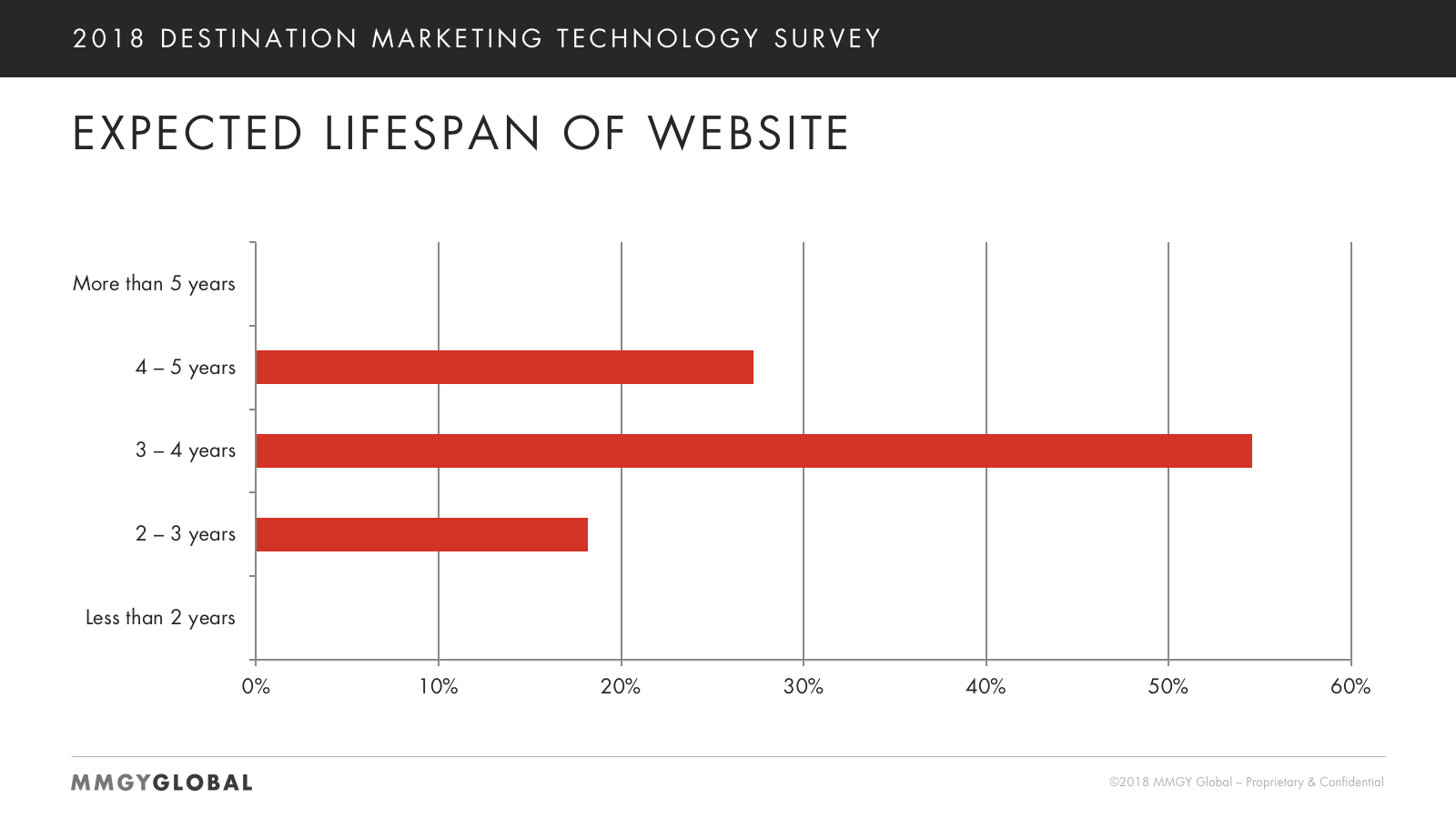 Expected Website Lifespan Chart
