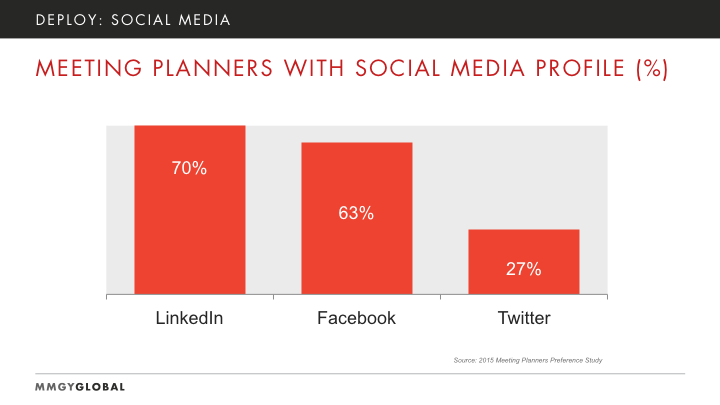Meeting Planners with Social Media Profiles Graph