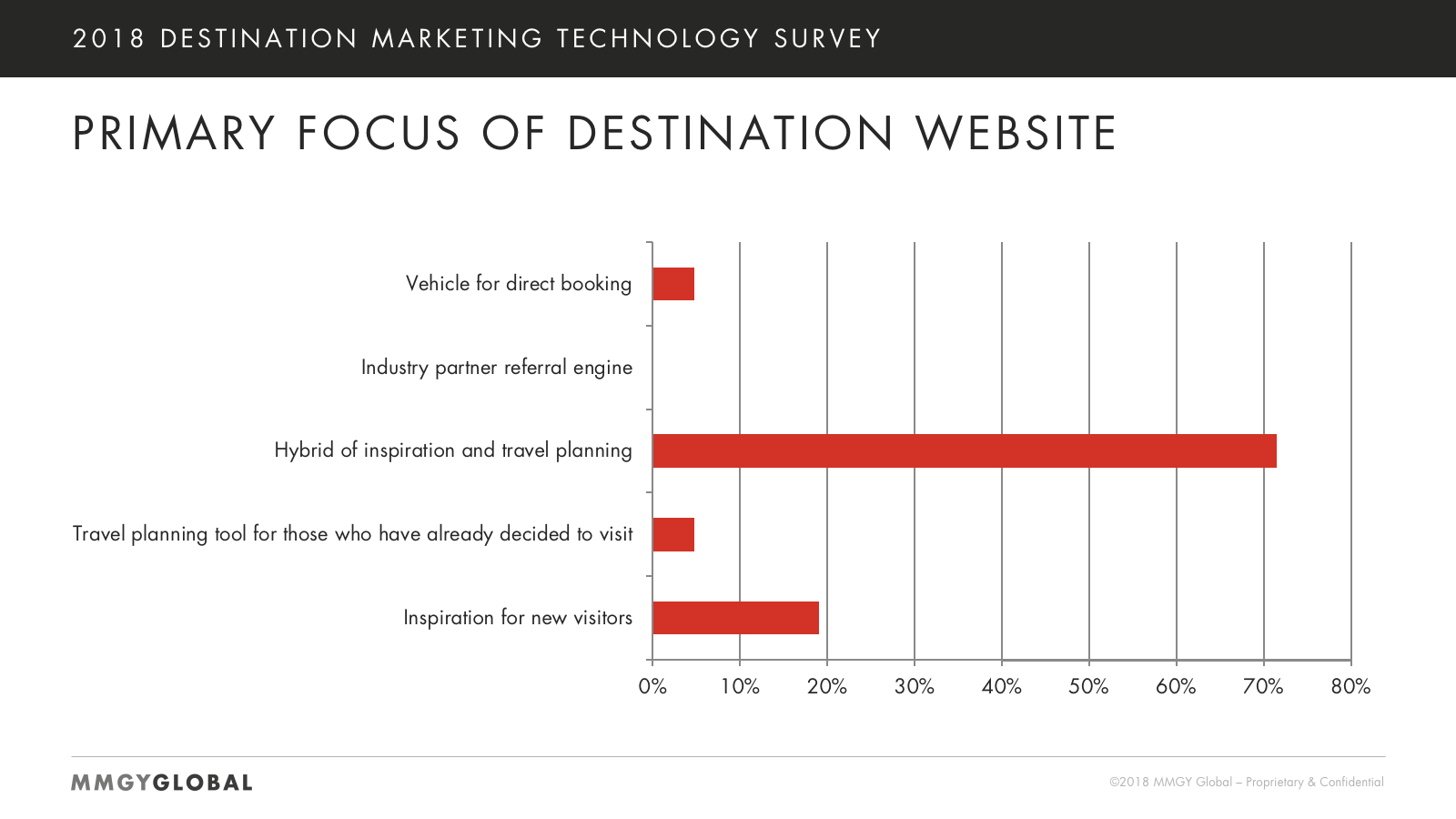 Primary Focus of Destination Websites Chart