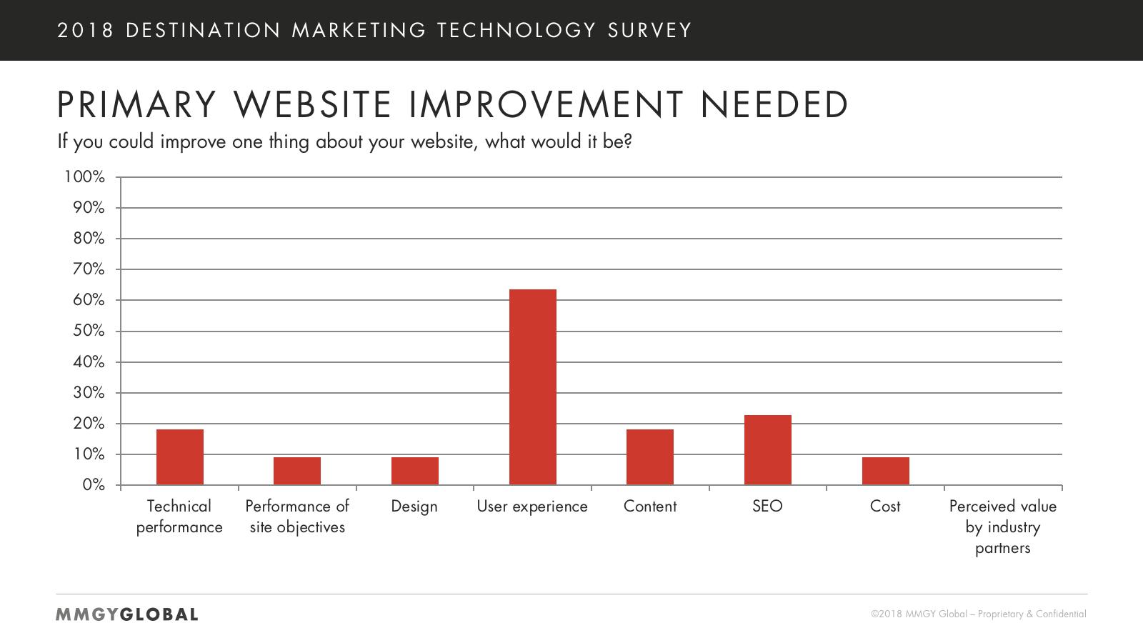Primary Website Improvement Needed Chart