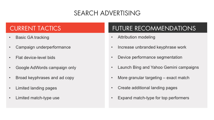Search Advertising Recommendations