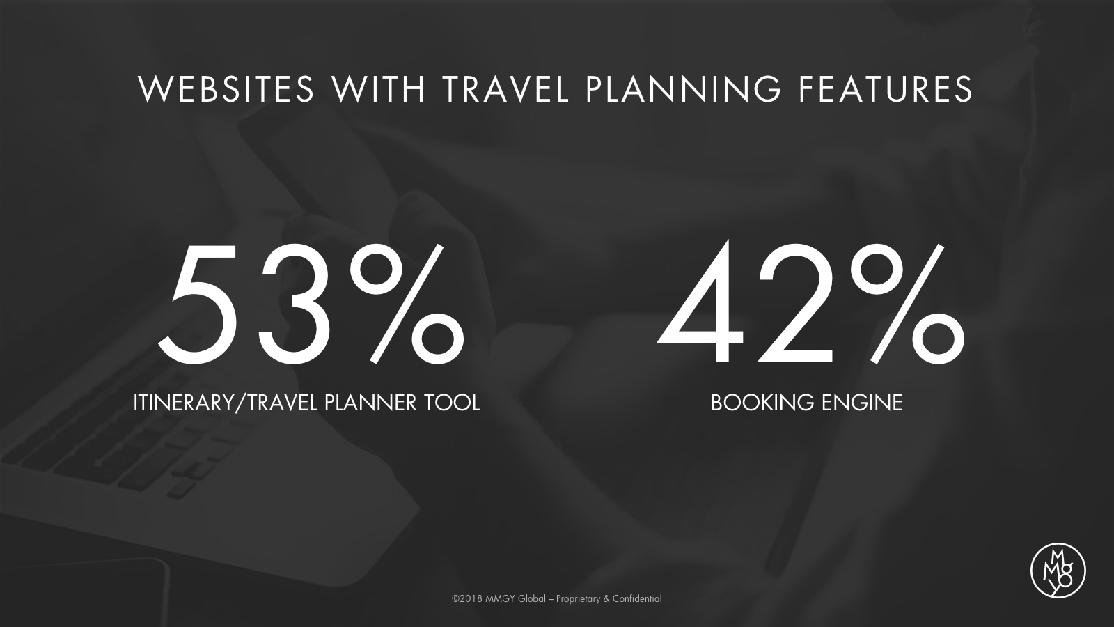 Websites with Travel Planning Features Statistics