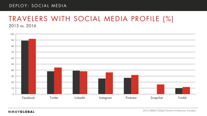 Travelers with Social Media Profile Graph