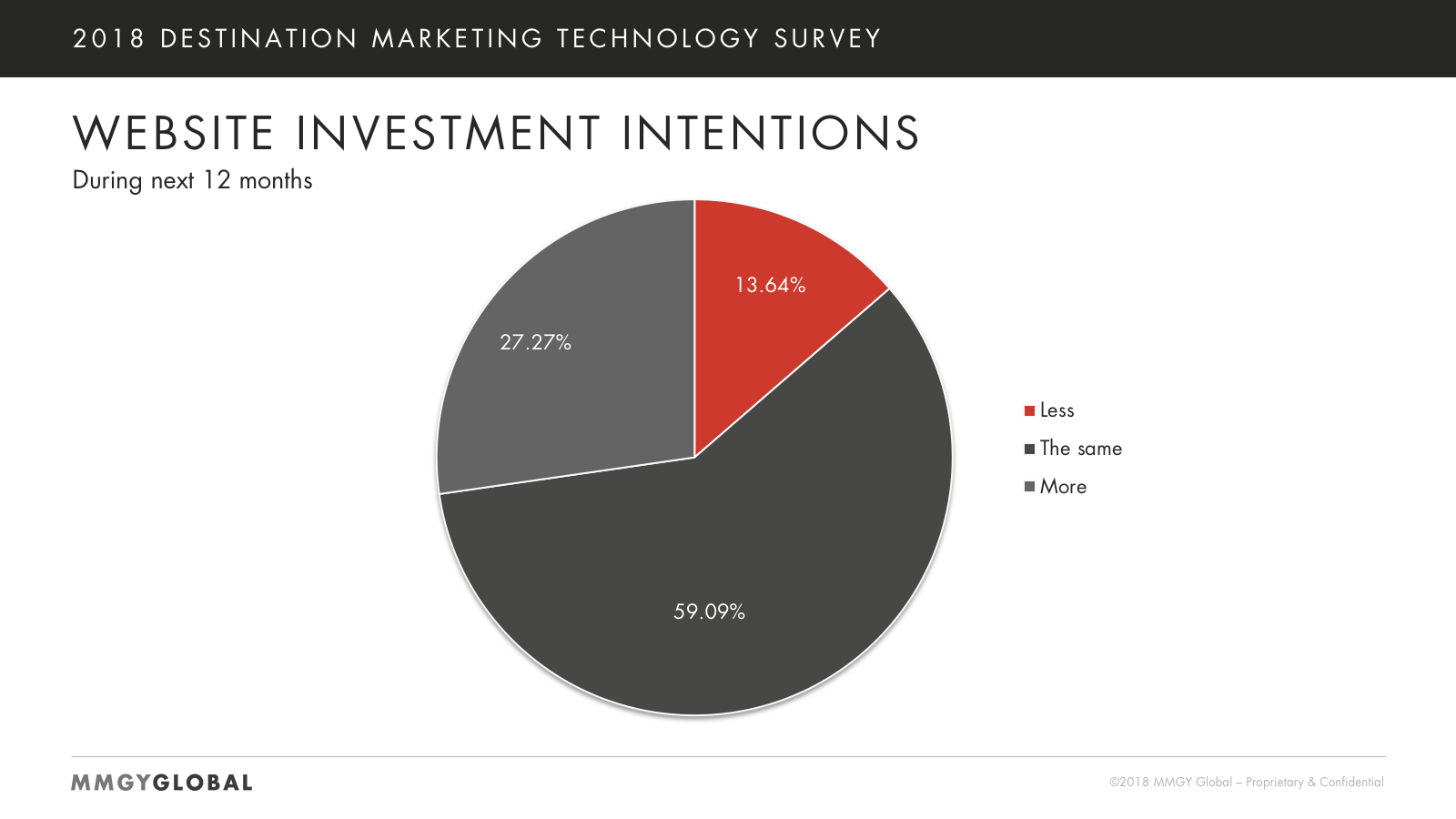 Website Investment Intentions Chart