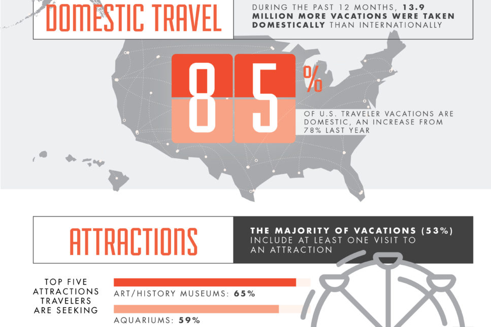 2017-18 Portrait of American Travelers Infographic